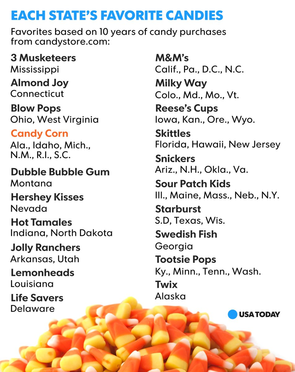 "usa today's tweet - ""what's the top-selling halloween candy in your"