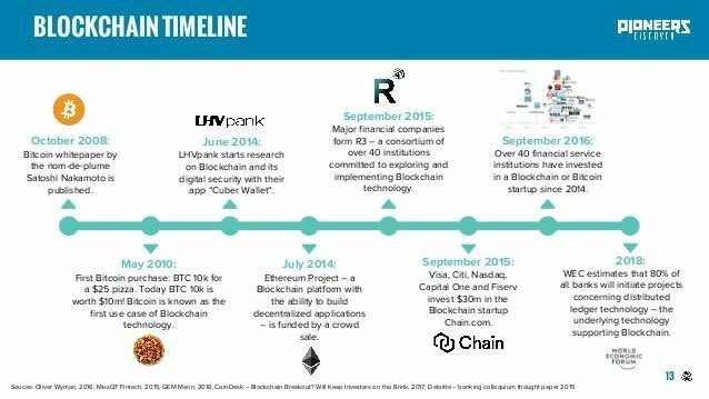 #BLOCKCHAIN  FROM START TO NOW!   #fintech #Bitcoin #makeyourownlane #Mpgvip #defstar5 #tech #startups #insurtech #Ethereum #ML @js_dallas<br>http://pic.twitter.com/Lkqr44MPJr