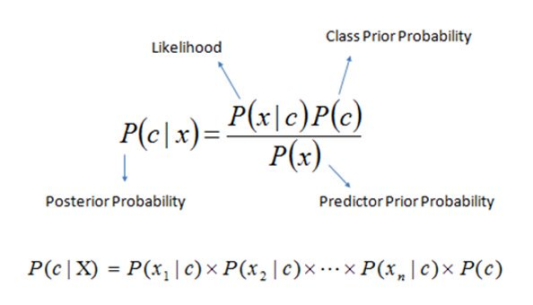 6 Easy Steps to Learn Naive Bayes Algorithm (with #Python)  http:// bit.ly/2wJZ7BG  &nbsp;   #abdsc #BigData #DataScience #Statistics #MachineLearning<br>http://pic.twitter.com/eYSkj1xlrb