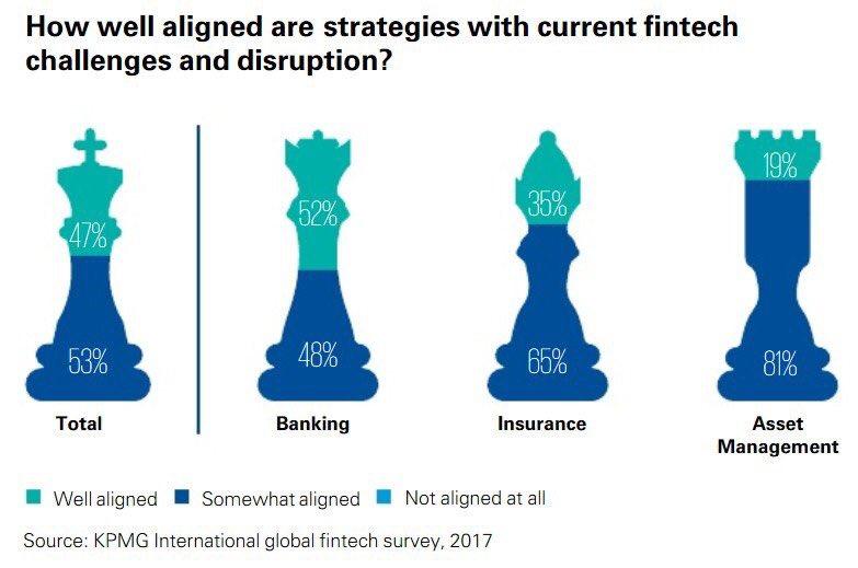 How #FinTechs &amp; #Finserv partner re #disruptions  @KPMG survey findings @BourseetTrading  #4IR #makeyourownlane   https://www. crowdfundinsider.com/2017/10/123334 -kpmgs-global-report-reveals-fintech-viewed-biggest-disruptor-financial-institutions-lags-effective-strategies/amp/ &nbsp; … <br>http://pic.twitter.com/ARQBkYuS2z