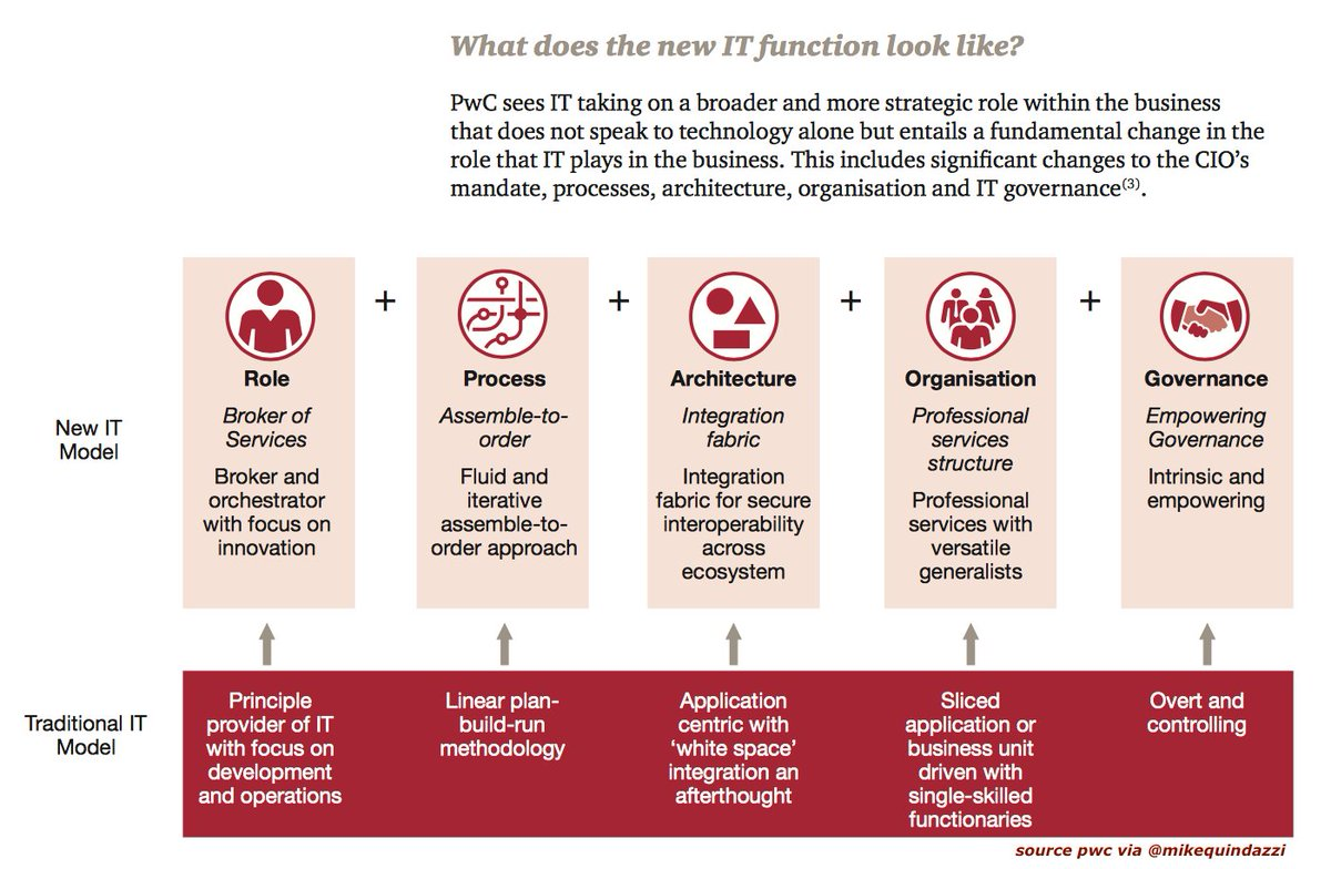 The changing role of the #CIO and #IT function in the enterprise. #CloudComputing #SaaS #BigData #AI #IoT #Innovation<br>http://pic.twitter.com/E8gP5CfLe8