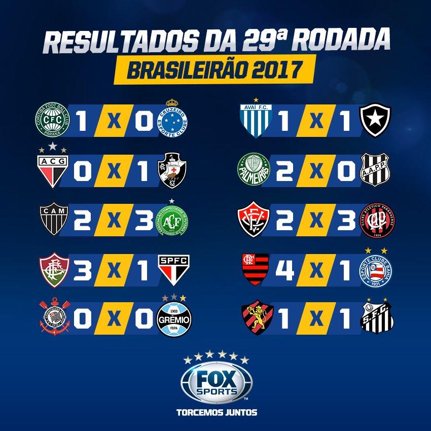 💥 UFA! Após 10 jogos emocionantes, esses são os resultados da 29ª rodada do Brasileirão! O que você fala do seu time nesse meio de semana?