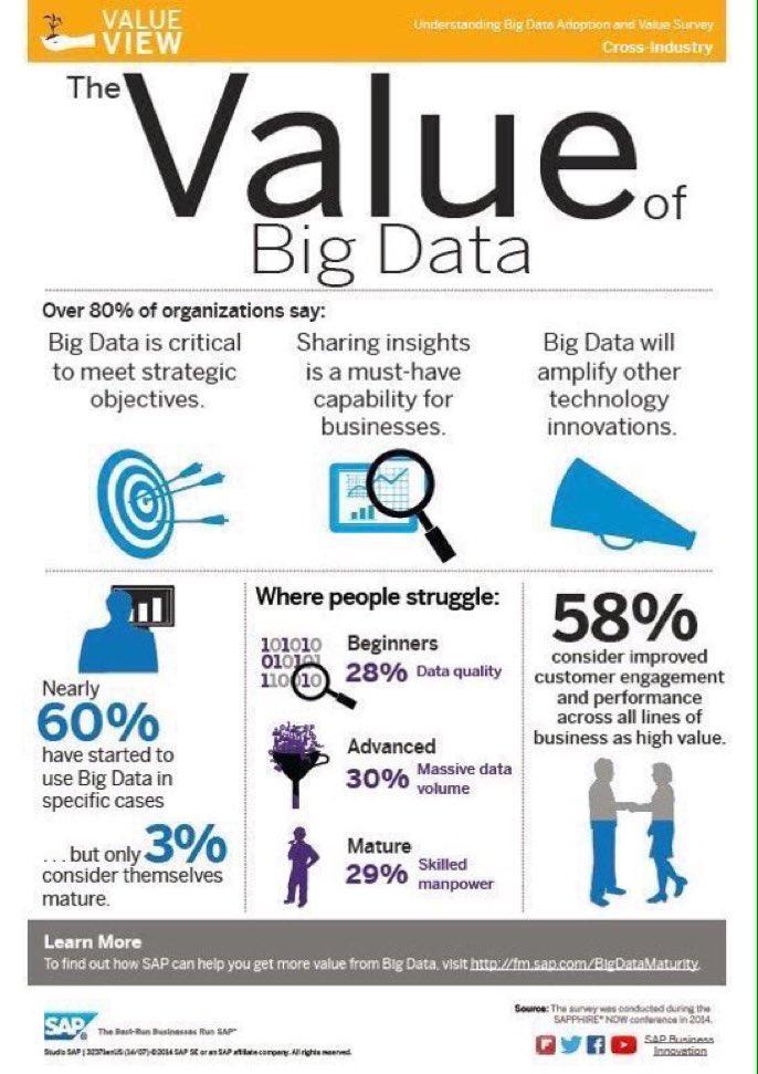 What&#39;s the real value of #BigData? #IoT #blockchain #Fintech #CloudComputing #Mpgvip #defstar5 #DataScience #CIO #Cloud #IoT @MikeQuindazzi<br>http://pic.twitter.com/CdOo2O6xNT