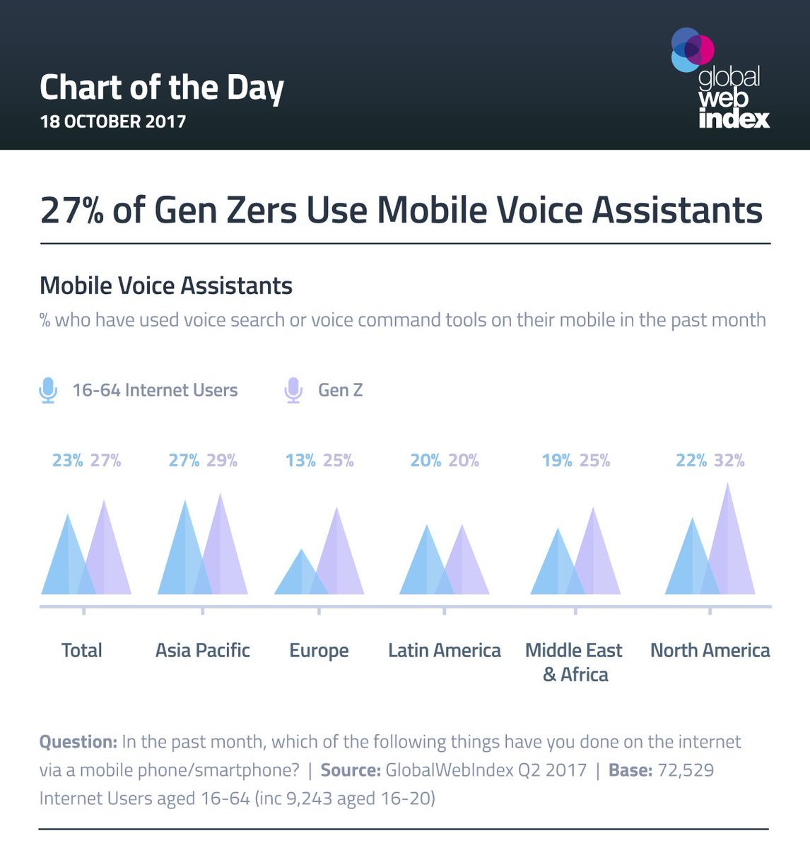 3 in 10 #GenZ now using #mobile voice #virtualassistants. #ai #siri #alexa #deepmind #smartphones #mobileapps  http:// bit.ly/2xS0vBg  &nbsp;  <br>http://pic.twitter.com/wLjaB1HoHD