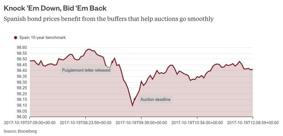 Train-wreck avoided, thanks to Spain's bond-market buffers https://t.co/oiJb8OSs8r