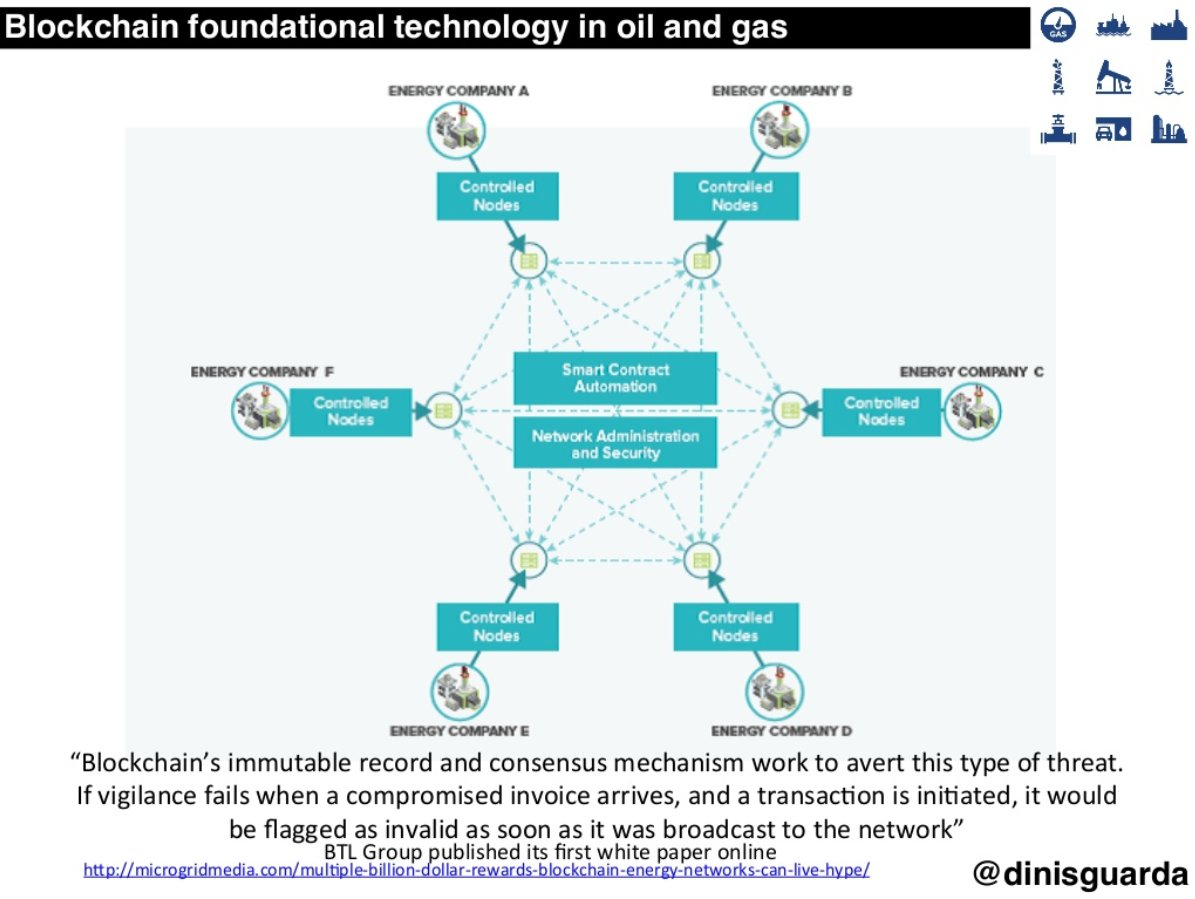 oil and gas cryptocurrency