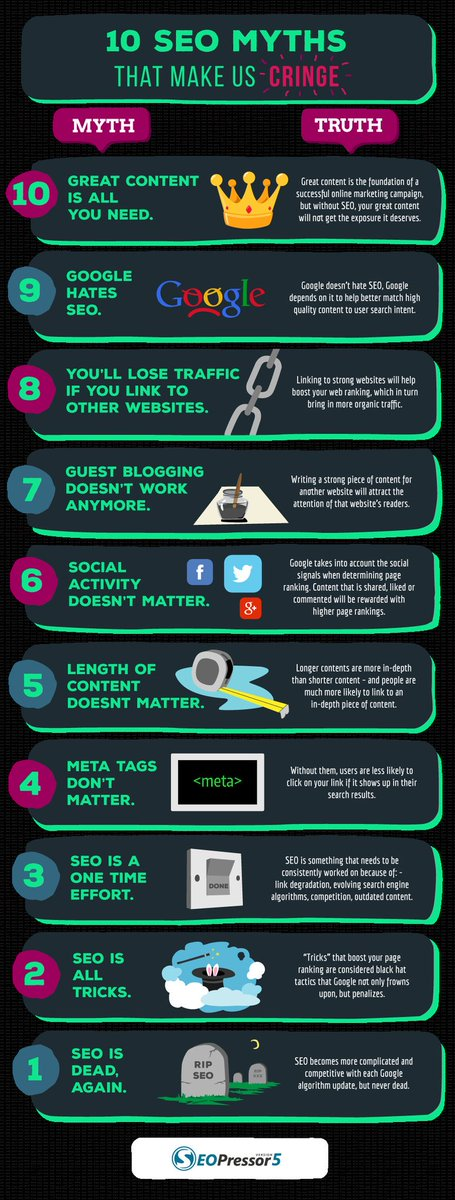 10 #SEO Myths #Infographic #DigitalMarketing #SEM #SMM #defstar5 #Growthhacking #Socialmedia #Marketing #Digital #socialnetworks @SEOPressor<br>http://pic.twitter.com/1yTexkT3l6