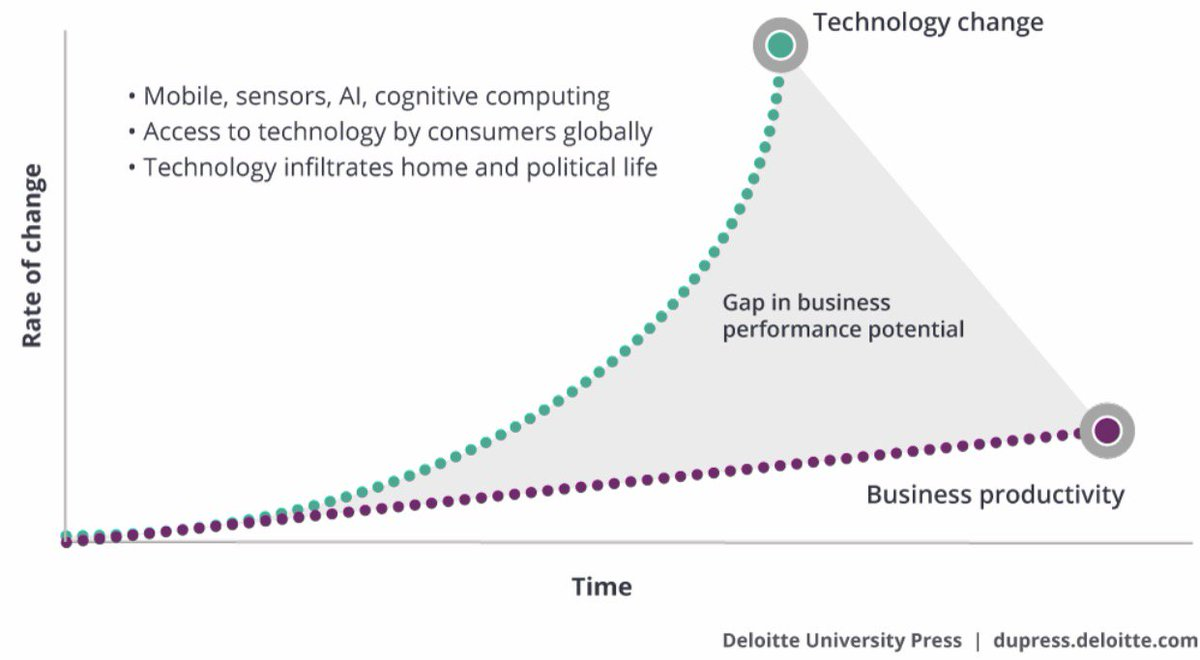 Are you prepare for the rapid changed in technology? #cio #cdo<br>http://pic.twitter.com/yENPbdHXpe
