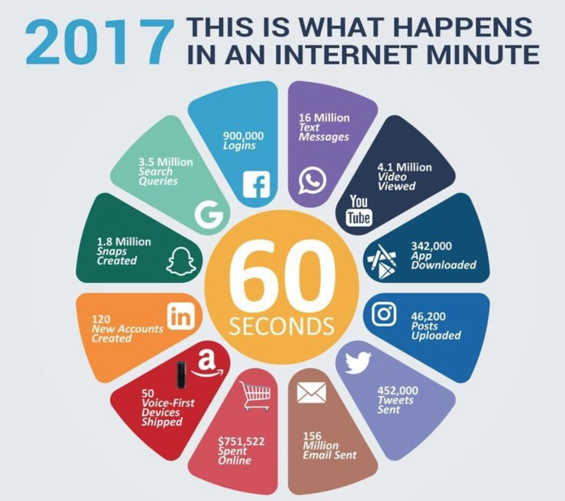 Every 60 seconds on #Internet in 2017 #bigdata #innovation #DigitalMarketing #makeyourownlane #SMM #defstar5 #Mpgvip #Abhiseo #GrowthHacking<br>http://pic.twitter.com/5jl4TxWjEb
