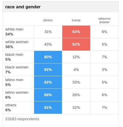 @erineileengray @CNN If you call my ability to read and relay the facts on this receipt  'blaming white women, ' then knock yourself out… https://t.co/eDyBvu2