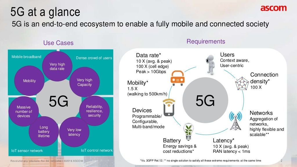 #5G at a Glance [Infographic] #BigData #CloudComputing #AI #IoT #Blockchain #Infosec #StartUp #CIO #Entrepreneur<br>http://pic.twitter.com/57FM7hxTUC