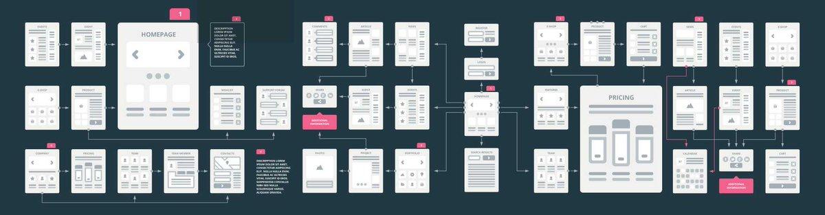 https:// goo.gl/qZzIvS  &nbsp;   Easy 3 #Website #UX #Flowchart #ui #css #wordpress #webdesign #html #webdev #webdevelopment #sketch #GraphicDesign<br>http://pic.twitter.com/2u24WnueBR