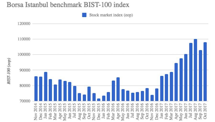 Turkish equities experienced a slight net inflow of $5.3mn last week. #bnechart https://t.co/TWcFNj27sK