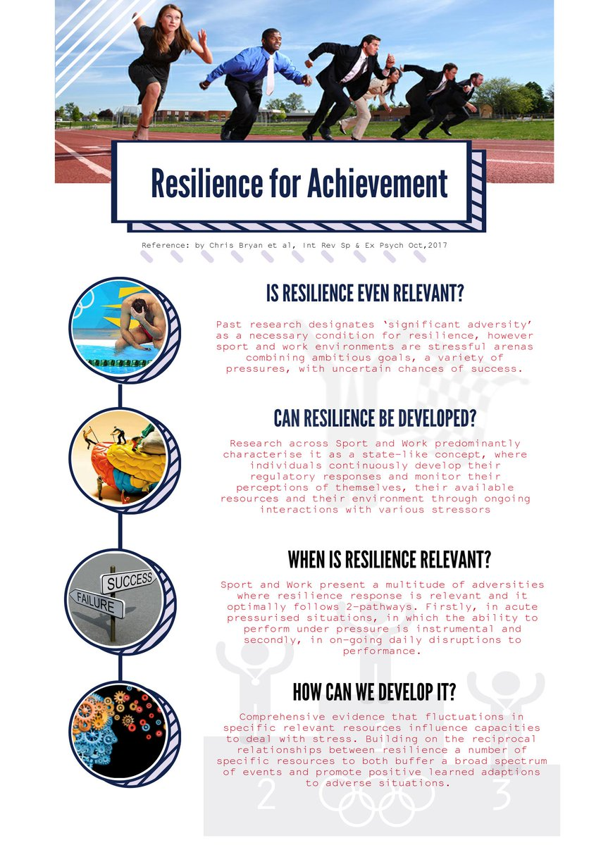 NEW REVIEW PAPER: #Resilience research in both Sport and Work @PessLimerick  @BusinessAtUL @UL_Research  http://www. tandfonline.com/eprint/ezujFYT YRdKcgzc8igia/full &nbsp; … <br>http://pic.twitter.com/goA8ghgq4E