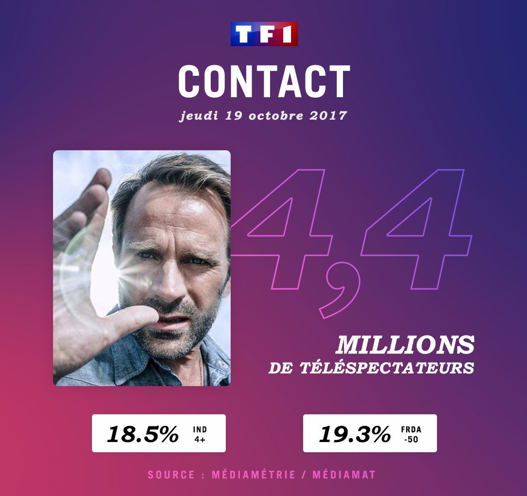 #Contact leader hier soir sur @TF1 avec 4,4 millions de tvsp. #Audiences  - FestivalFocus