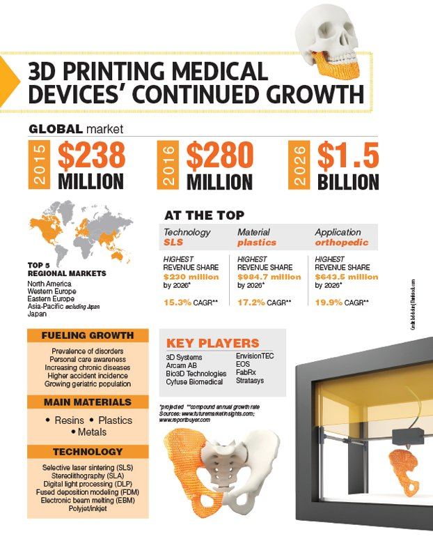 #3Dprinting #medicaldevice Continued Growth  #lifescience #MEDTECH #biotech #pharma #Medical #Health #Healthcare #tech #digitalhealth #ML<br>http://pic.twitter.com/UvYLZczLMS
