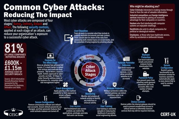Common #CyberAttacks : Reducing The Impact #CyberSecurity #cybersecuritymonth #infosec #technology #CIO #CEO #AI #IoT #phishing #Malware<br>http://pic.twitter.com/JIPJVfFHs9