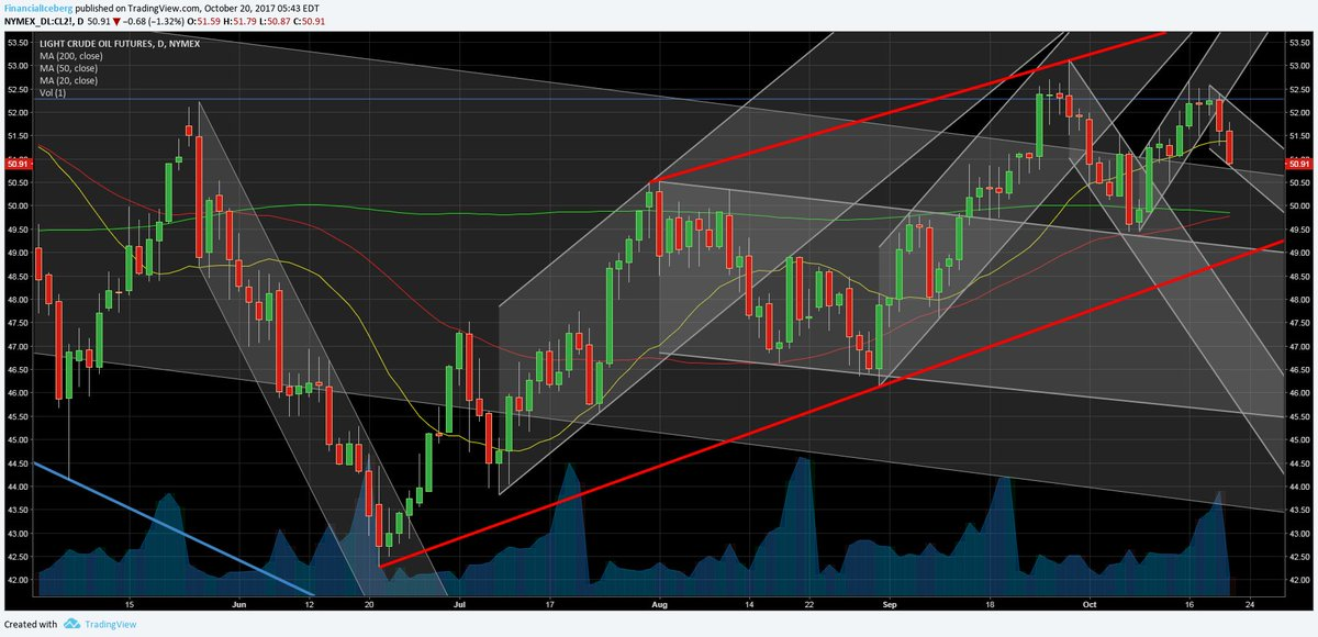 Light #Crude #Oil Futures  Into Daily Downtrend Channel + Below the 20 DMA (yellow) $OIL #Trading #Investing #risk #energy #commodities