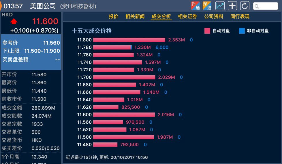#MEITU again held below HKD11.9 for 2nd day  https:// twitter.com/pipsnticks/sta tus/921242428689989633 &nbsp; …  a small victory to Bears ?<br>http://pic.twitter.com/k5LWZzsFn8