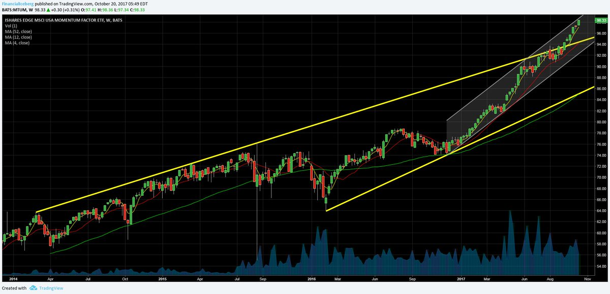 Momentum #Stocks #ETF MTUM: New Weekly High Ever + Near Resistance from Uptrend Channel #SP500 #Trading #investing #risk #volatility