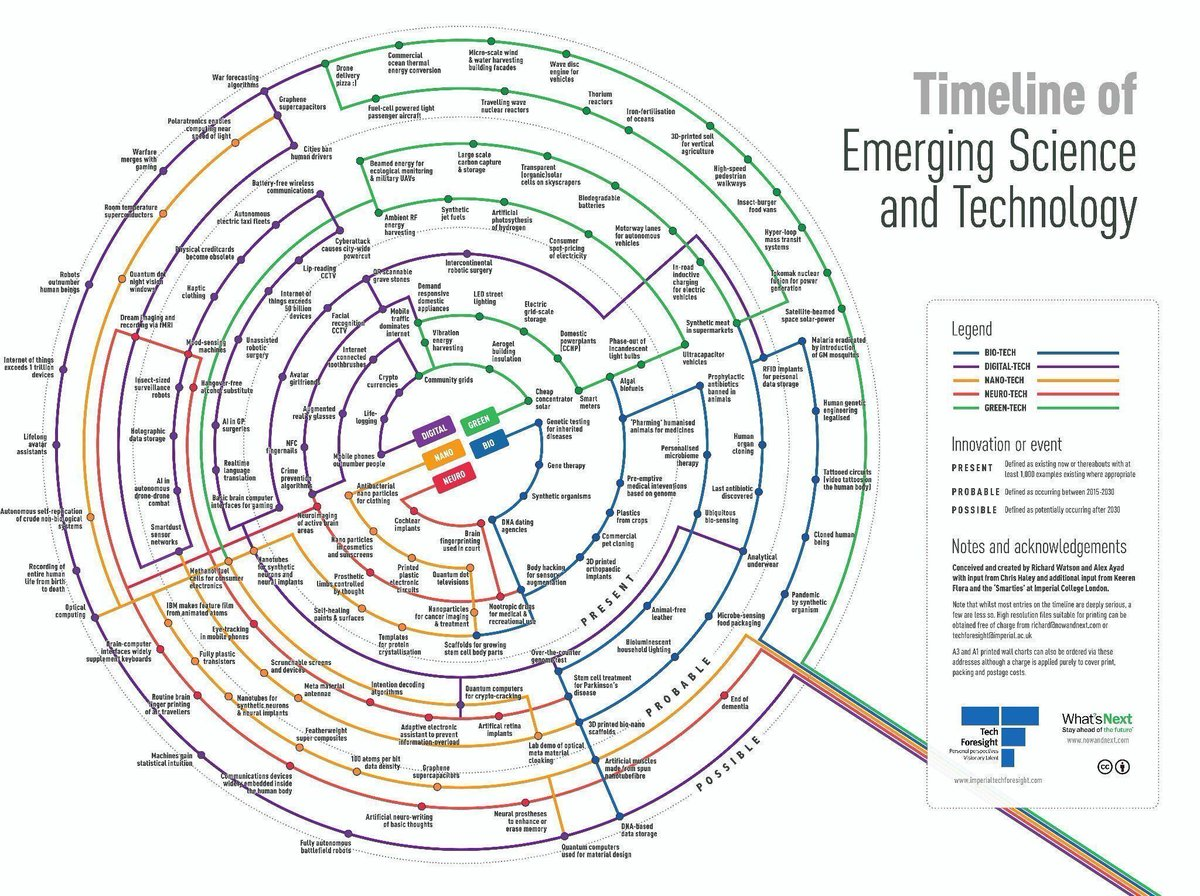 Timeline of Emerging #Science &amp; #Technology [img] #Blockchain #fintech #AI #ML #DL #MachineLearning #Bitcoin #SmartCity #IoT #4Dprinting #IA <br>http://pic.twitter.com/9iexZacfFr