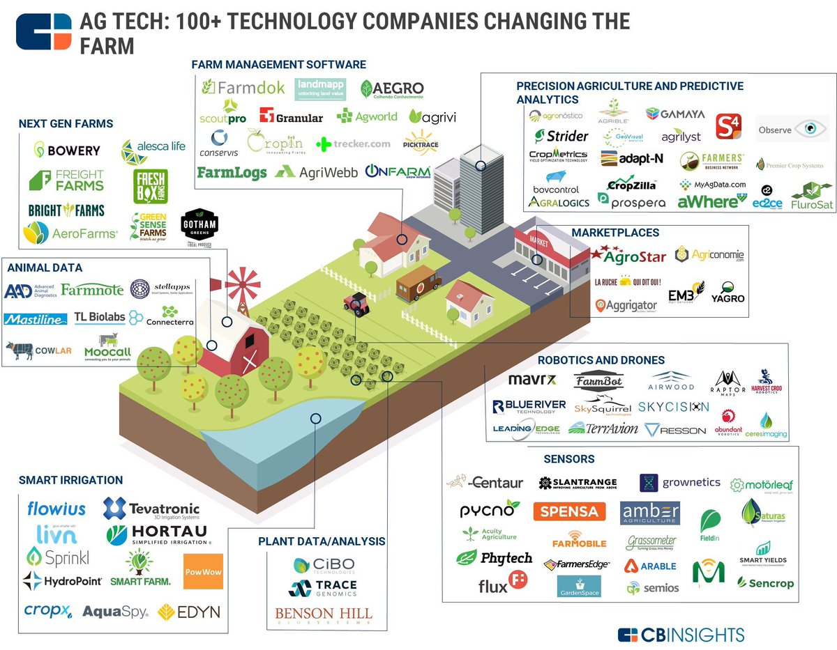 Glad to see so many of our first cohort doing so well! #agtech #accelerator <br>http://pic.twitter.com/JljYOOg5WU