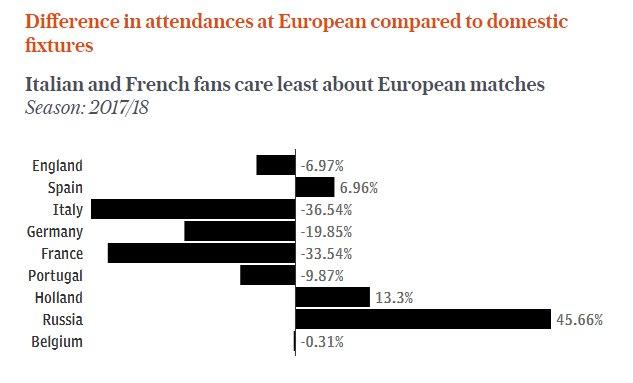 Revealed: Attendances prove English fans care more about Europe than they let on - Italy is the home of true apathy https://t.co/HgO6uQI2uv
