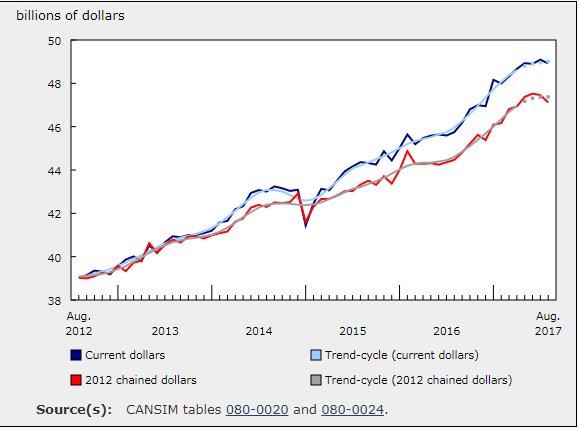 StatsCan: #Retail sales decrease in August #cdnecon<br>http://pic.twitter.com/SQJzyv4HMT