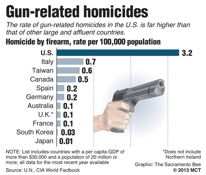 @realDonaldTrump Not good? The UK is FAR SAFER than the USA (664 homicides in the UK vs 15,696 in the USA). You should look after your own failing country. https://t.co/p0M