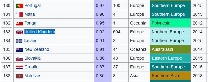 @realDonaldTrump However, the UK is a very safe country with a murder rate similar to Iceland and New Zealand. Why don't you fix your own fucking country? https://t.co/Cde