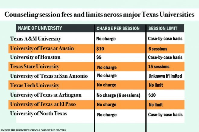 .@UTAustin is one out of only two large public universities in Texas to charge for counseling sessions: https://t.co/ccWOp9aovT