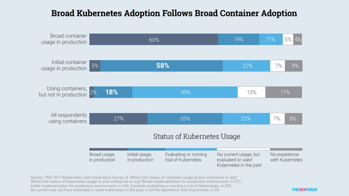 The State of the #Kubernetes Ecosystem_Interesting new Report via @thenewstack  http:// bit.ly/2x8d7Fr  &nbsp;   #K8s #Containers #Orchestration <br>http://pic.twitter.com/tcYKWM7k2x