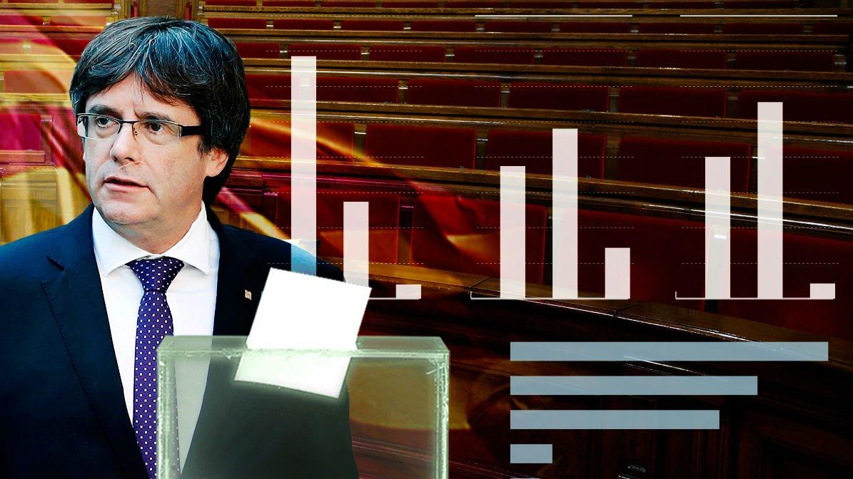 Encuesta del @_GESOP: los catalanes pide...