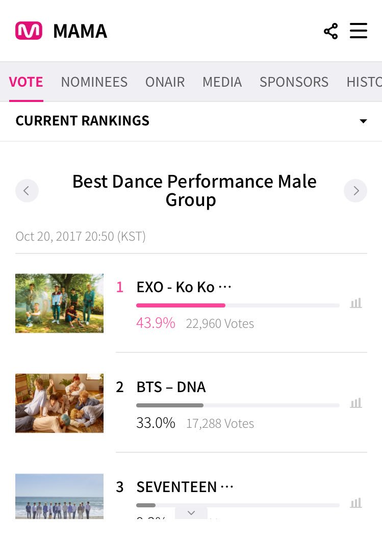 ⚠️ Best Dance Performance Male Group, 01:11AM KST ⚠️  2. BTS, 'DNA' (10.9% gap)  #BTS_MAMA_VOTE