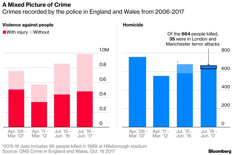 Immediate backlash in the UK after Trump tweets about the country's crime rate https://t.co/zwiaBH8UC5 via @ThomasWPenny