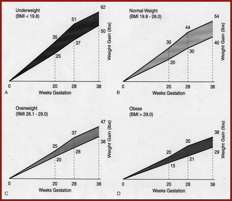 Achievement of #BMI Specific Weight Gain Recommendations: Impact on Preterm Birth in Twin Pregnancies  http:// ow.ly/m9yL30g0M2g  &nbsp;   #obgyn <br>http://pic.twitter.com/9QSZn7XfkX
