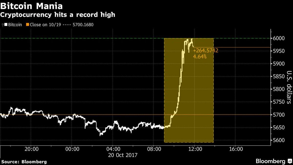 Bitcoin nears $6,000 as bulls refuse to blink at regulation https://t.co/WZyyU0CGXQ via @LilyKatz