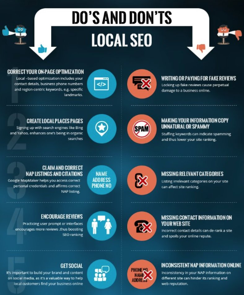 Local #SEO : DO &amp; DON&#39;TS &gt;&gt;&gt; Creating local business pages is essential as well as encouring for reviews + #OnPage SEO rt @ipfconline1<br>http://pic.twitter.com/t0FPHzjWvf