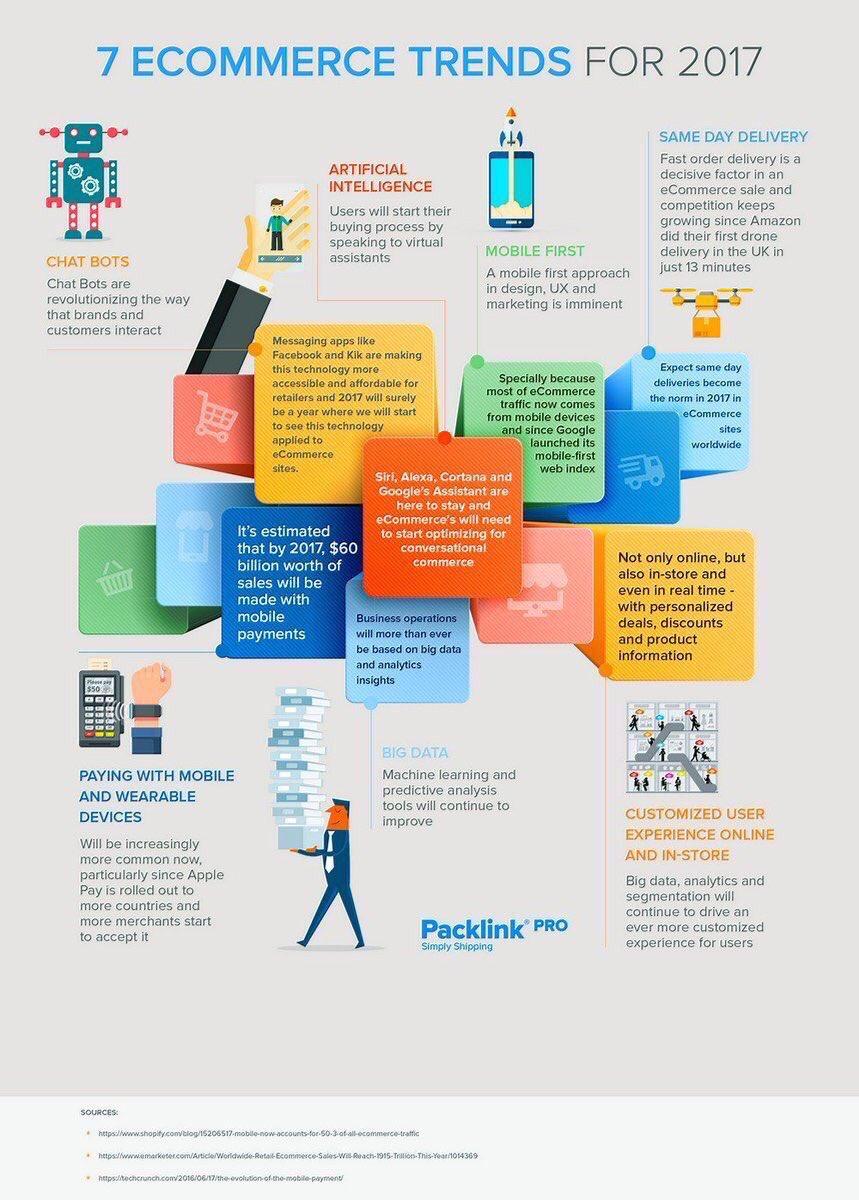 2017 #eCommerce Trends #Chatbots #NLP #UX #AI  #Mobile #DigitalMarketing #Socialmedia #Marketing #Mpgvip #Defstar5 #makeyourownlane #SPDC <br>http://pic.twitter.com/UtNPa2mZDW