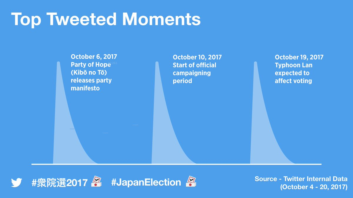 Top three tweeted moments in the run-up to #JapanElection #衆院選2017: