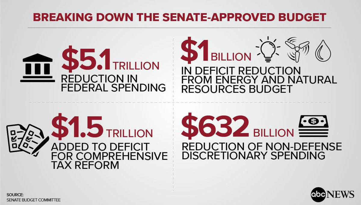 Breaking down the fiscal 2018 budget passed by Senate right along party lines: https://t.co/CC5va25CvW