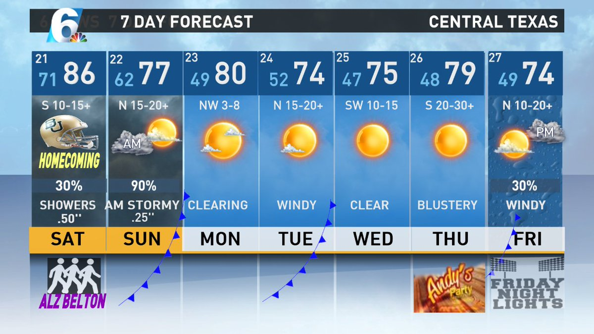 On track for pre dawn squall line Sunday morning, possibly severe~  KCEN TV Chief Meteorologist Andy Andersen