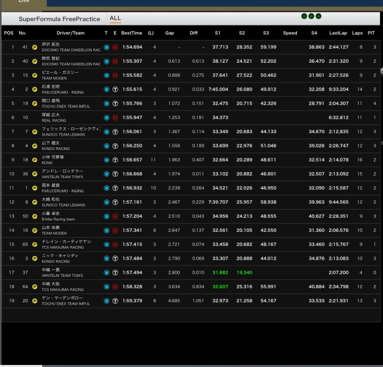 Provisional classification of this morning&#39;s wet practice session in #SuperFormula at #Suzuka w/ @TakuyaIzawa fastest<br>http://pic.twitter.com/8Z3gom1hlL