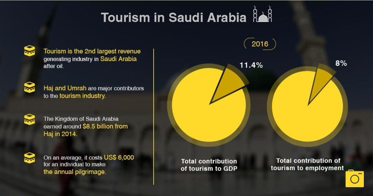 Could Saudi Arabia become a holiday destination? https://t.co/laZbmH7VMY