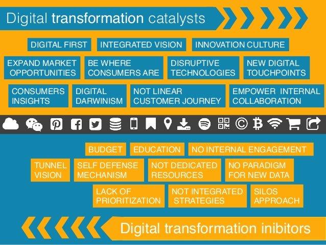 Catalysts and Inhibitors of #DigitalTransformation! #BigData #ML #SocialMedia #defstar5 #Mpgvip #SMM #IoT #Tech #IIoT #4IR  #Deeplearning<br>http://pic.twitter.com/DCmsZvhReh