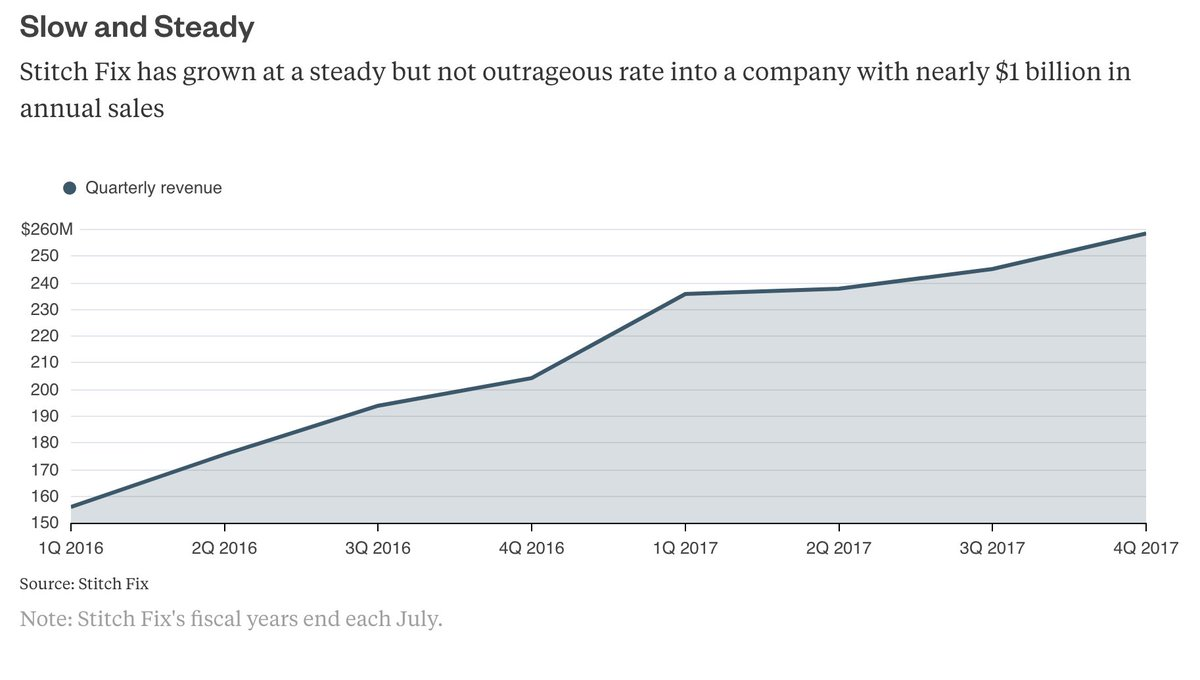 test Twitter Media - Stitch Fix proves a tech startup can be run like a grownup company https://t.co/7HiJubNAgJ via @gadfly https://t.co/Xk3Q4sKpFA
