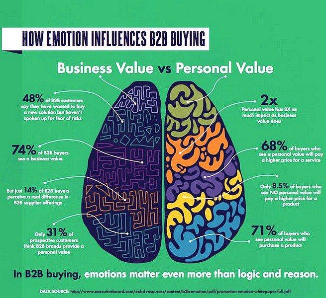 How Emotion Influences #B2B Buying [Infographic]  #Sales #DigitalMarketing #SocialMedia #Marketing #SMM<br>http://pic.twitter.com/ORmRR5Xvd0