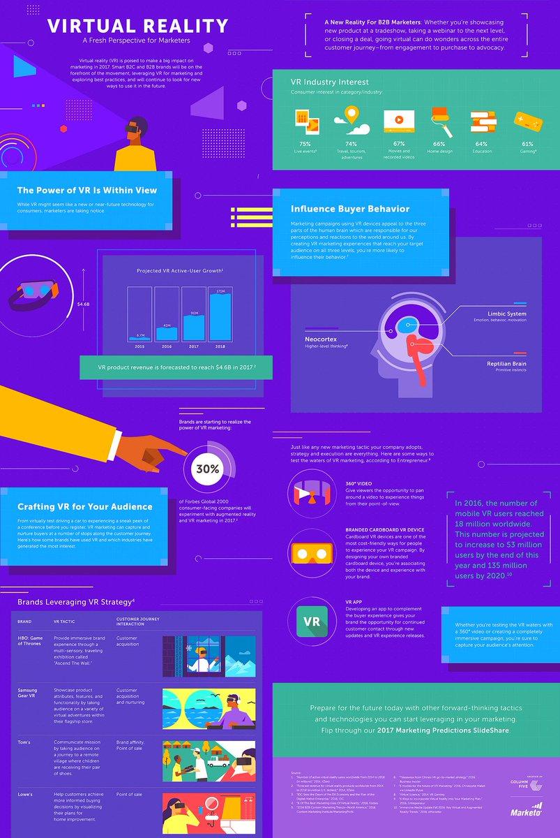 Leverage #Marketing Strategies through #VirtualReality [Infographic]  https:// buff.ly/2uVslLc  &nbsp;    v/ @tstoneresearch  #VR #DigitalMarketing #B2B <br>http://pic.twitter.com/p2syE5diDu