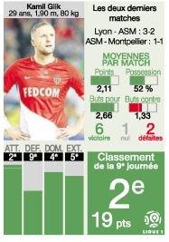 [10e journée de L1] AS Monaco 2-0 SM Caen DMpOwfQX4AAwSfT