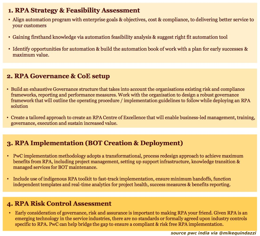 4 phases to a successful #Robotics Process #Automation implementation in #FinServ via @PwC_IN. #PwC #AI #Bot #Bots #RPA<br>http://pic.twitter.com/qq2rAfD3Qm